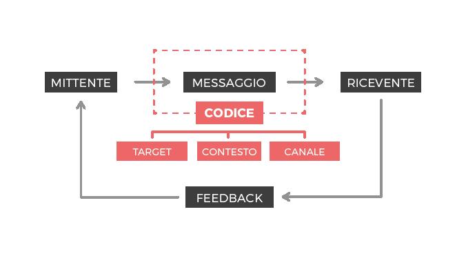 Schema su come costruire il messaggio di comunicazione - HEAPDESIGN